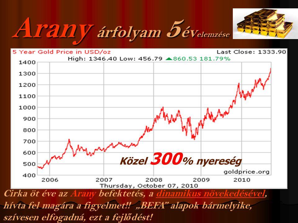 Érdekes!!! Érdekes!!! Befektetési arany 2 g-tól