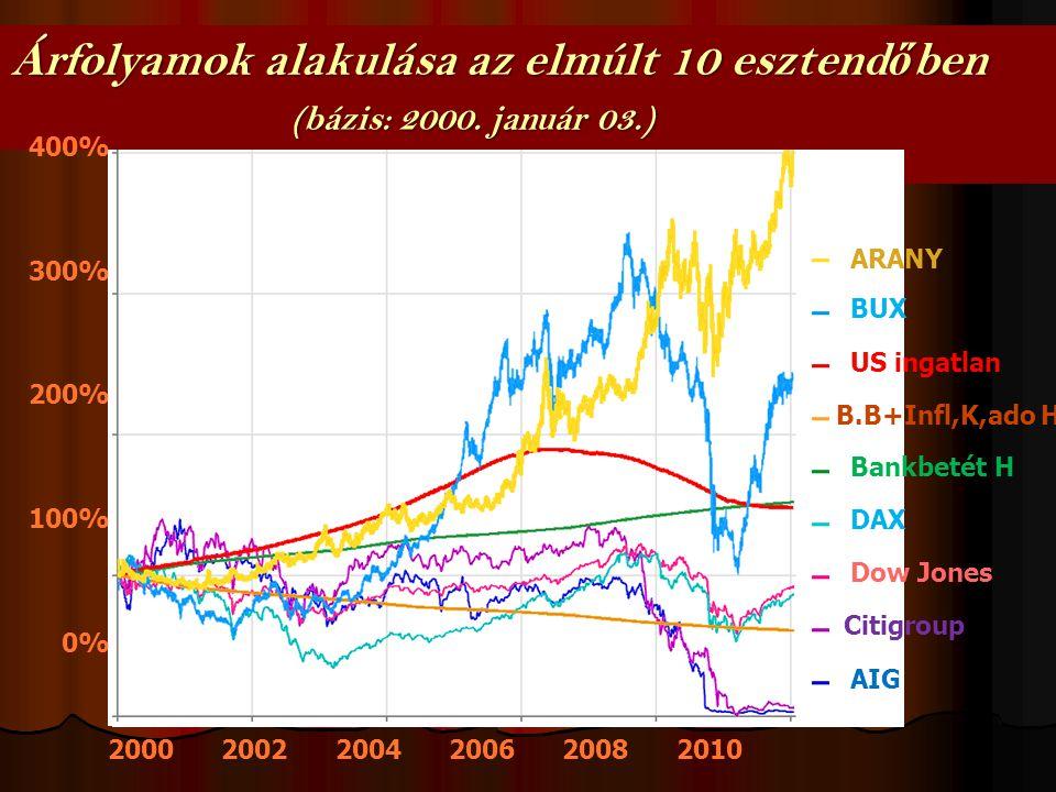 AIG Citigroup Dow Jones DAX US ingatlan BUX ARANY Árfolyamok alakulása az elmúlt 10 esztend ő ben (bázis: 2000.