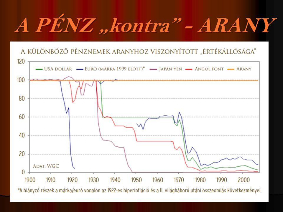 """A PÉNZ """"kontra - ARANY"""