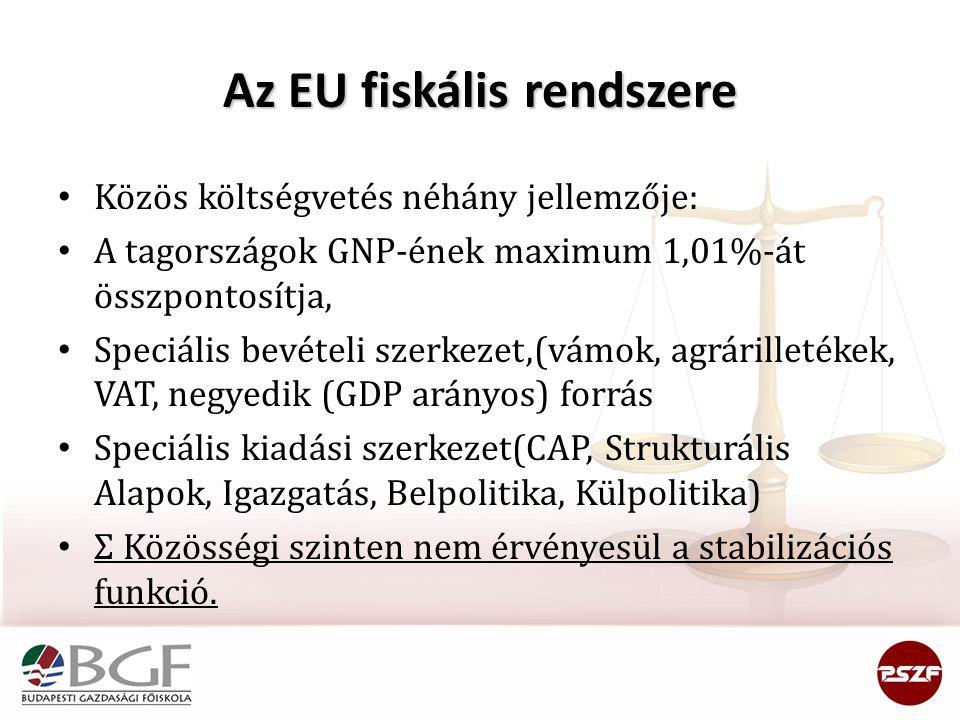 Az EU fiskális rendszere Közös költségvetés néhány jellemzője: A tagországok GNP-ének maximum 1,01%-át összpontosítja, Speciális bevételi szerkezet,(vámok, agrárilletékek, VAT, negyedik (GDP arányos) forrás Speciális kiadási szerkezet(CAP, Strukturális Alapok, Igazgatás, Belpolitika, Külpolitika) Σ Közösségi szinten nem érvényesül a stabilizációs funkció.
