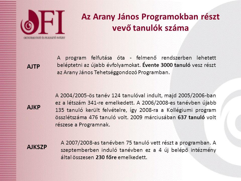 Az Arany János Programokban részt vevő tanulók száma A program felfutása óta - felmenő rendszerben lehetett beléptetni az újabb évfolyamokat.