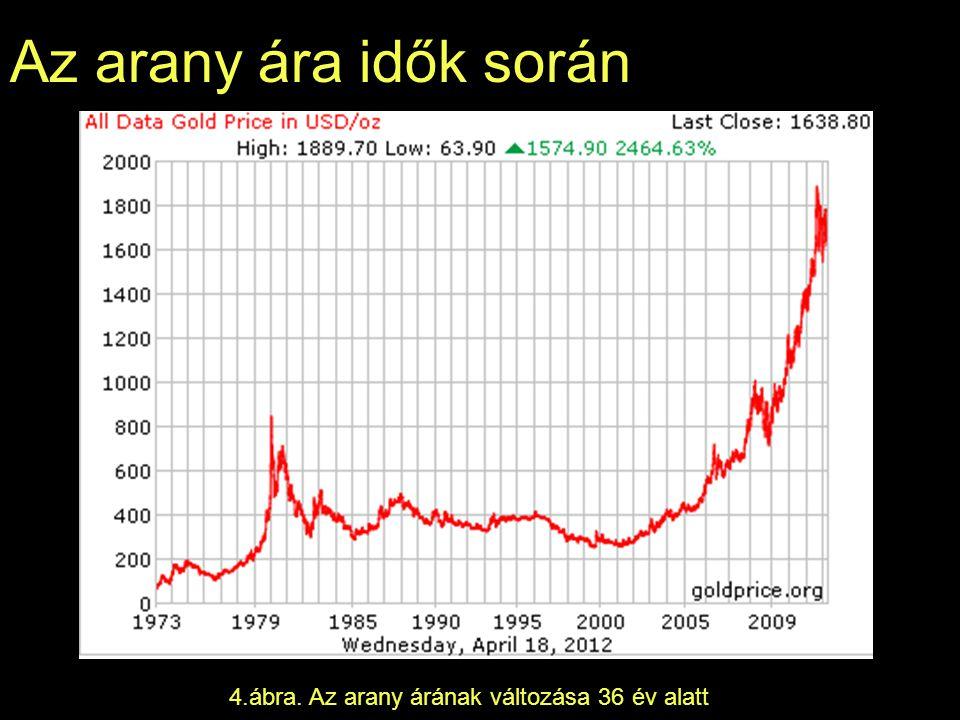 Az arany ára idők során 10.ábra. Az arany árának változása az utóbbi 30 napban