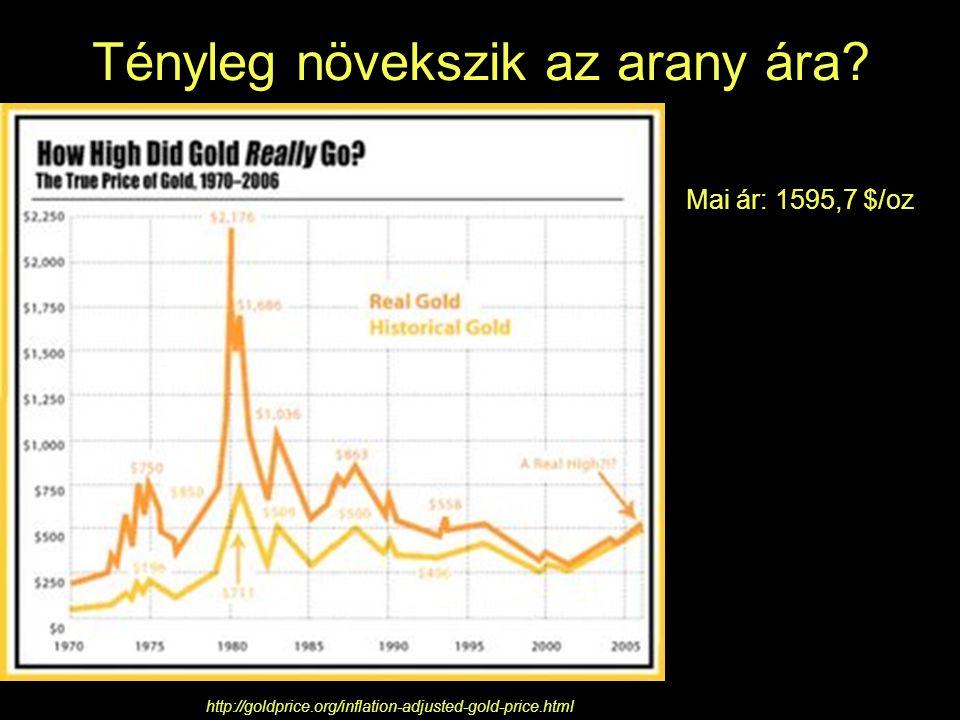 Aranytermelés bányászatból országonként 11.ábra.