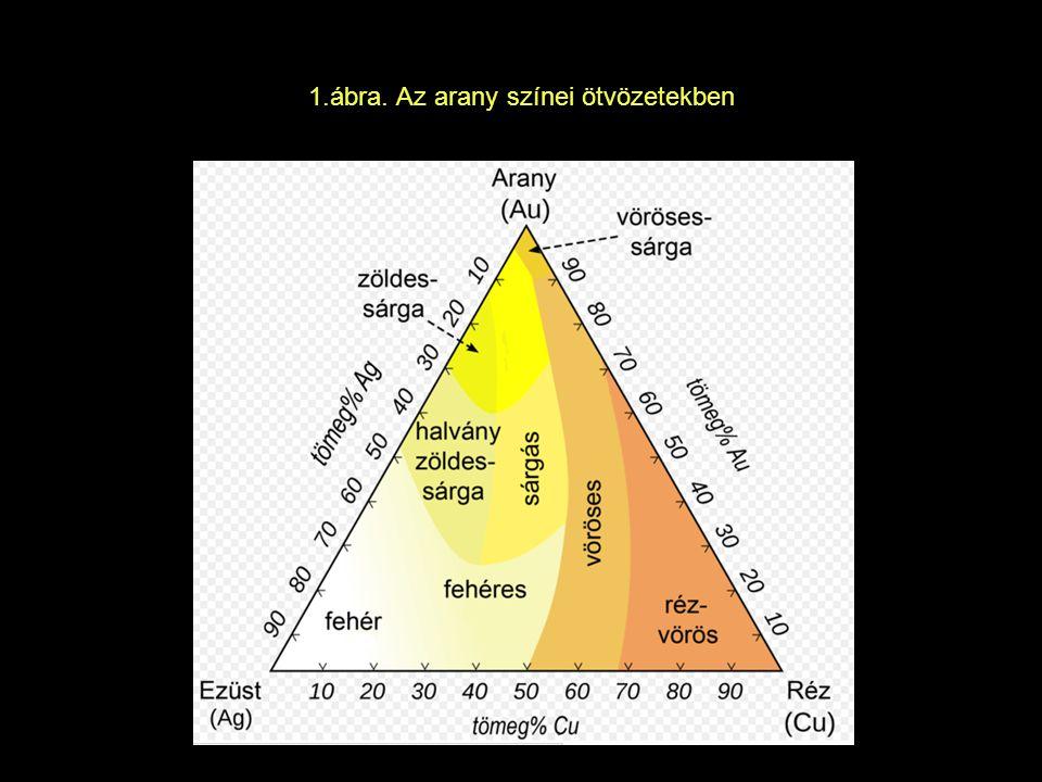 Kémiai tulajdonságok Sósavban, kénsavban salétromsavban nem oldódik Királyvíz oldja Oldható még: folyékony klórral, brómmal,alkáli- cianid olvadékokkal és higannyal Au + HNO 3 + 4HCl → H[AuCl 4 ] + NO + 2H 2 O