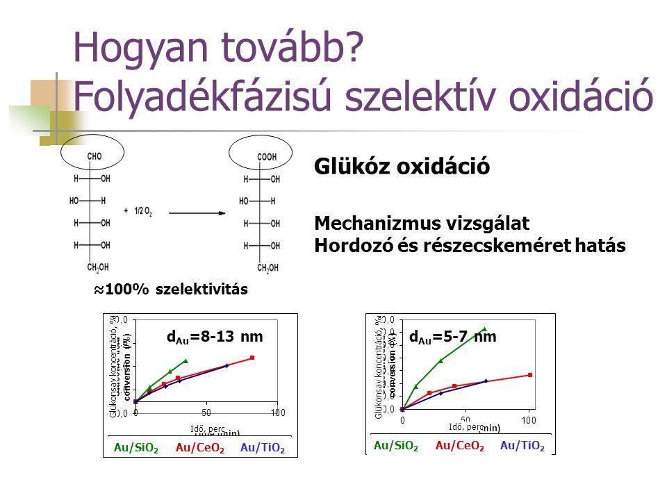 Hogyan tovább? Folyadékfázisú szelektív oxidáció Mechanizmus vizsgálat Hordozó és részecskeméret hatás ≈100% szelektivitás Glükóz oxidáció d Au =8-13