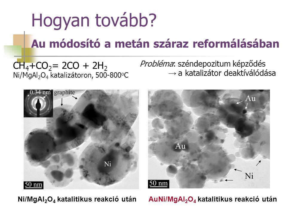 AuNi/MgAl 2 O 4 katalitikus reakció utánNi/MgAl 2 O 4 katalitikus reakció után CH 4 +CO 2 = 2CO + 2H 2 Ni/MgAl 2 O 4 katalizátoron, 500-800 o C Problé