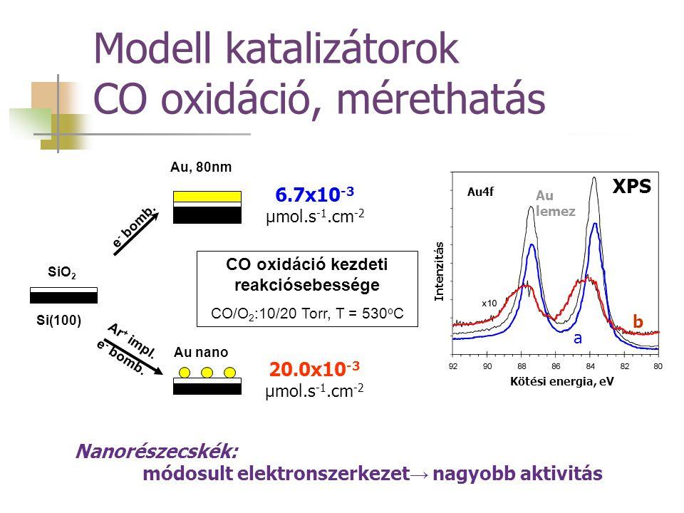 Modell katalizátorok CO oxidáció, mérethatás FeO x Si(100) Au 80nm SiO 2 FeO x Au nano SiO 2 Si(100) FeO x Au, 80nm Au nano e - bomb. SiO 2 Si(100) Ar