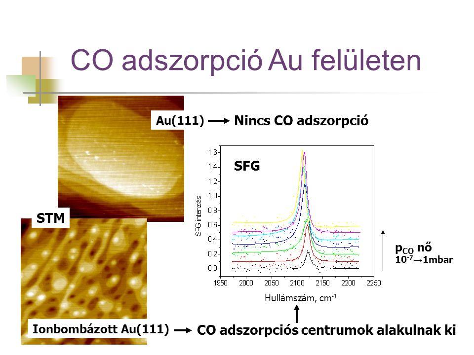 CO adszorpció Au felületen Ionbombázott Au(111) Au(111) Nincs CO adszorpció CO adszorpciós centrumok alakulnak ki STM SFG p CO nő 10 -7 → 1mbar Hullám