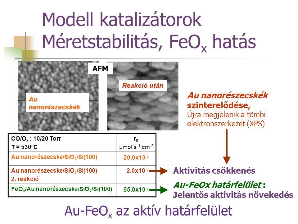 Au nanorészecskék Reakció után AFM CO/O 2 : 10/20 Torr T = 530 o C r 0 μmol.s -1.cm -2 Au nanorészecske/SiO 2 /Si(100) 20.0x10 -3 Au nanorészecske/SiO