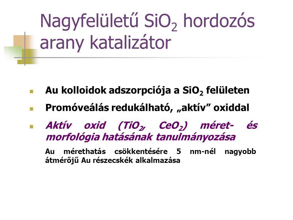 """Nagyfelületű SiO 2 hordozós arany katalizátor Au kolloidok adszorpciója a SiO 2 felületen Promóveálás redukálható, """"aktív"""" oxiddal Aktív oxid (TiO 2,"""