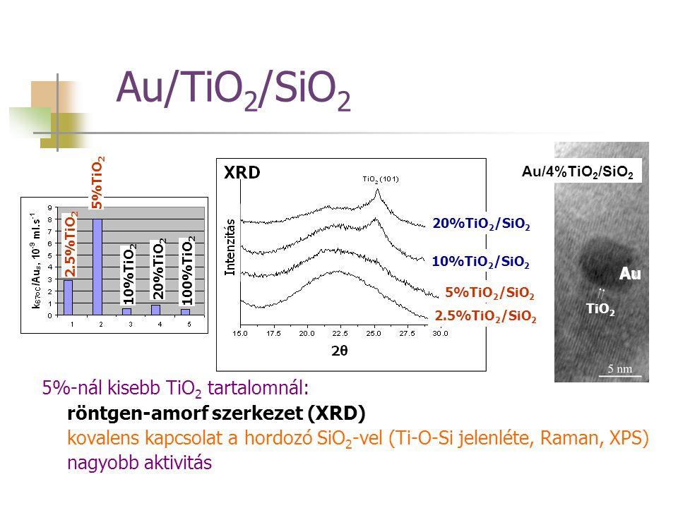 Au/TiO 2 /SiO 2 5%-nál kisebb TiO 2 tartalomnál: röntgen-amorf szerkezet (XRD) kovalens kapcsolat a hordozó SiO 2 -vel (Ti-O-Si jelenléte, Raman, XPS)