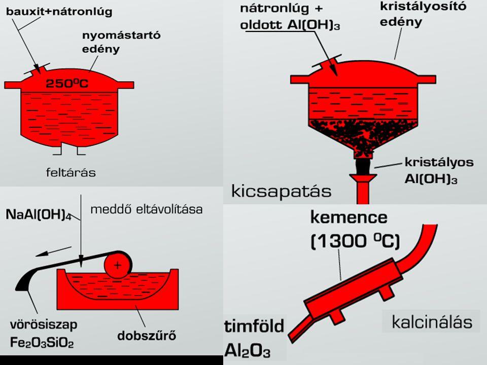Anyagtechnológia alapjai I. A timföld előállításának lépései