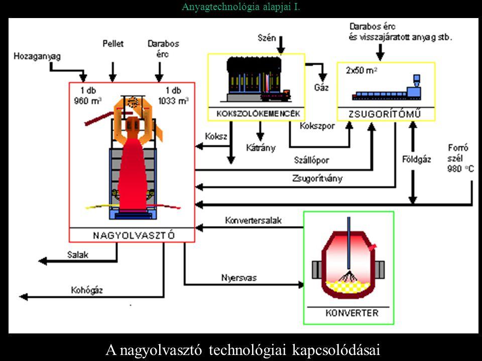 Anyagtechnológia alapjai I. A nagyolvasztó technológiai kapcsolódásai