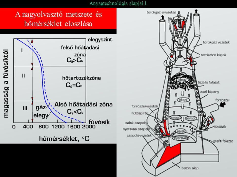 Anyagtechnológia alapjai I. A nagyolvasztó metszete és hőmérséklet eloszlása