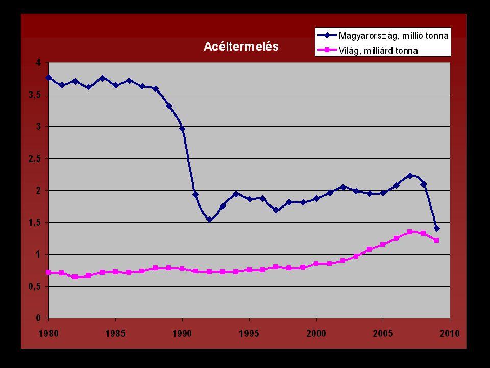 A világ alumíniumtermelésének alakulása