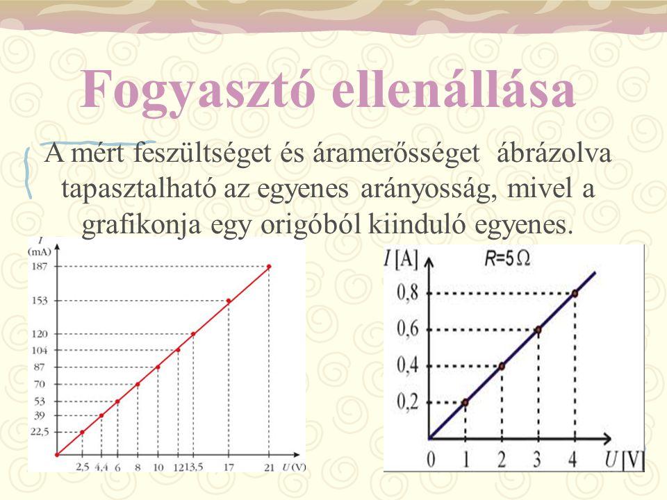 A mért feszültséget és áramerősséget ábrázolva tapasztalható az egyenes arányosság, mivel a grafikonja egy origóból kiinduló egyenes. Fogyasztó ellená