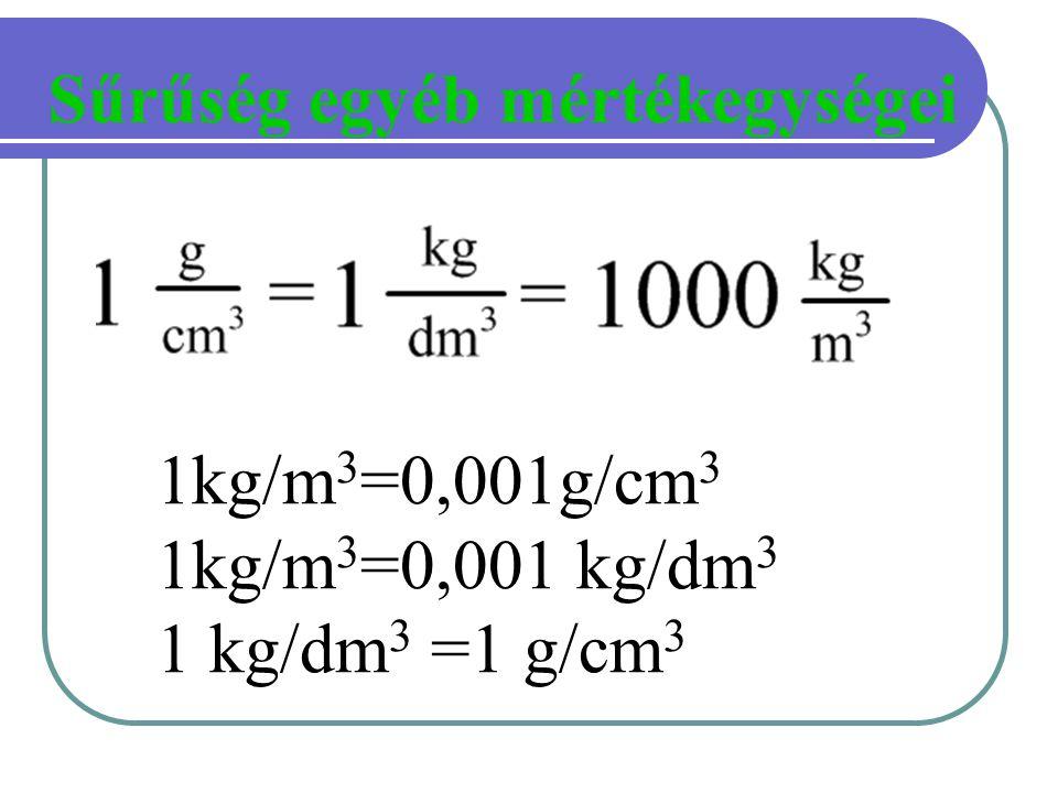 Sűrűség egyéb mértékegységei 1kg/m 3 =0,001g/cm 3 1kg/m 3 =0,001 kg/dm 3 1 kg/dm 3 =1 g/cm 3