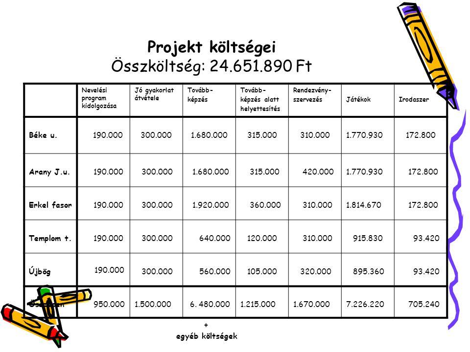 Projekt költségei Összköltség: 24.651.890 Ft Nevelési program kidolgozása Jó gyakorlat átvétele Tovább- képzés Tovább- képzés alatt helyettesítés Rend