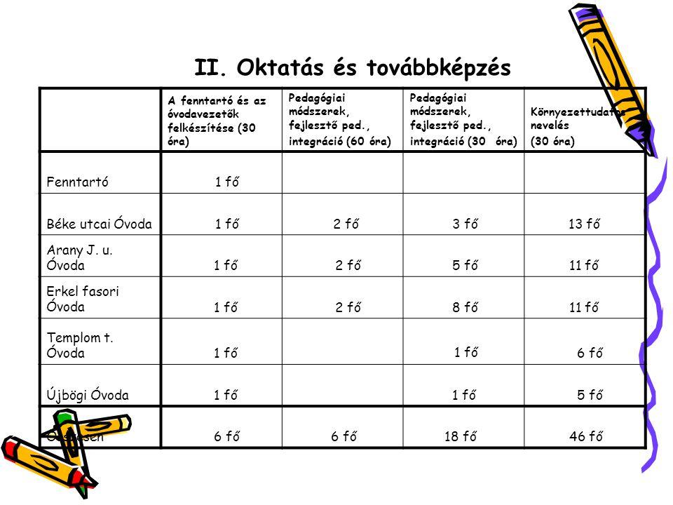 II. Oktatás és továbbképzés A fenntartó és az óvodavezetők felkészítése (30 óra) Pedagógiai módszerek, fejlesztő ped., integráció (60 óra) Pedagógiai