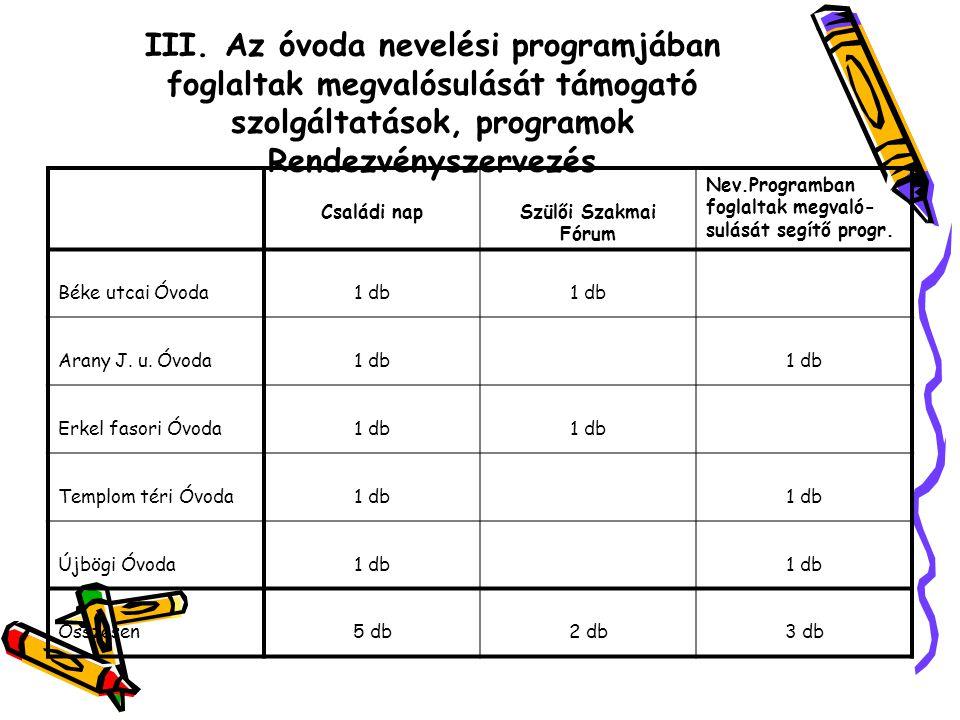 III. Az óvoda nevelési programjában foglaltak megvalósulását támogató szolgáltatások, programok Rendezvényszervezés Családi napSzülői Szakmai Fórum Ne