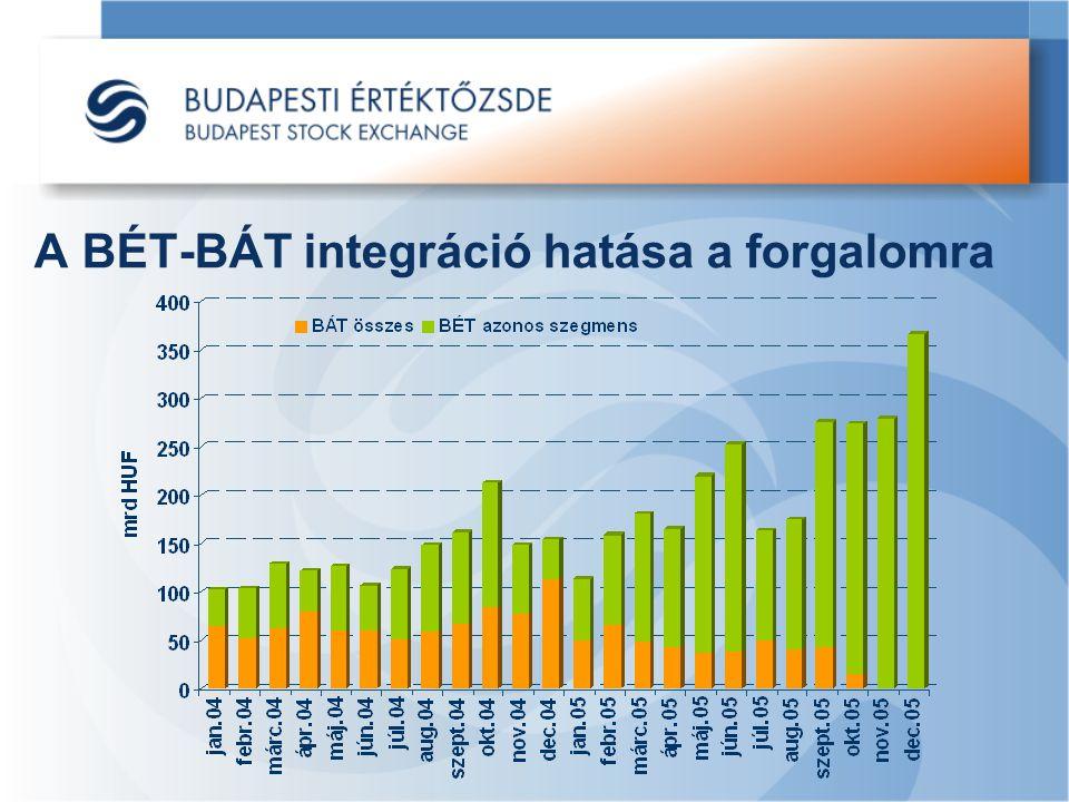 A BÉT-BÁT integráció hatása a forgalomra