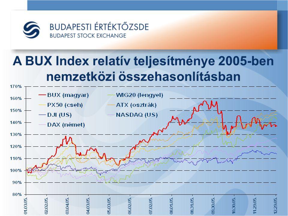 A BUX Index relatív teljesítménye 2005-ben nemzetközi összehasonlításban
