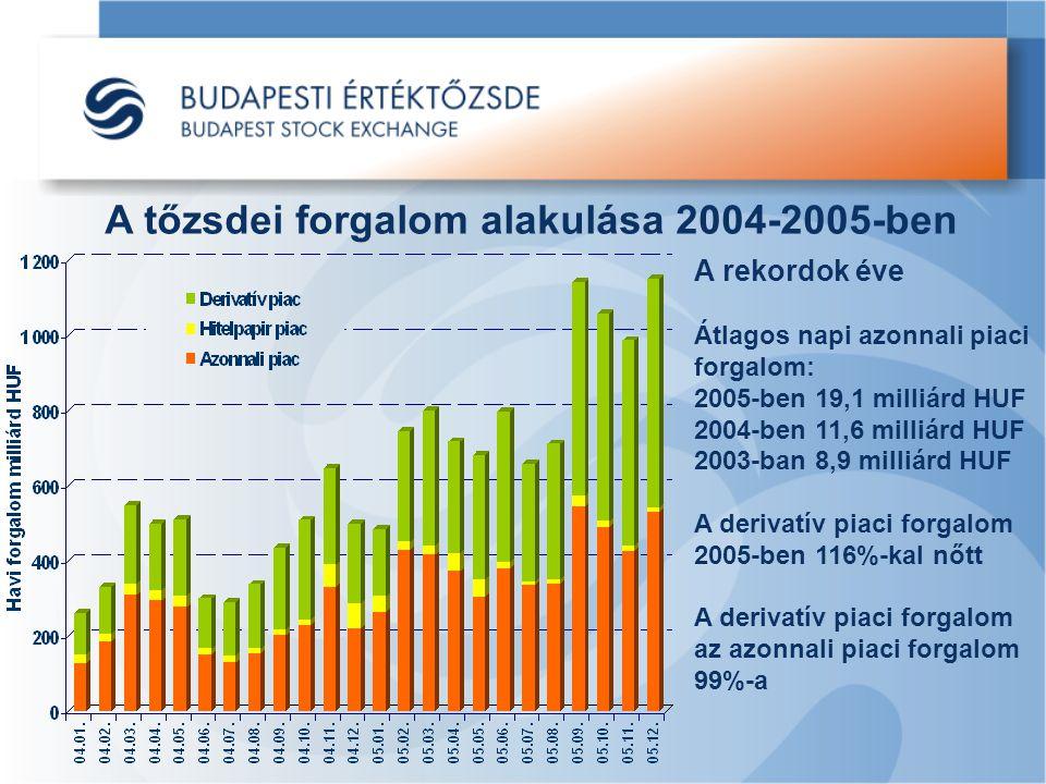 A tőzsdei forgalom alakulása 2004-2005-ben A rekordok éve Átlagos napi azonnali piaci forgalom: 2005-ben 19,1 milliárd HUF 2004-ben 11,6 milliárd HUF 2003-ban 8,9 milliárd HUF A derivatív piaci forgalom 2005-ben 116%-kal nőtt A derivatív piaci forgalom az azonnali piaci forgalom 99%-a
