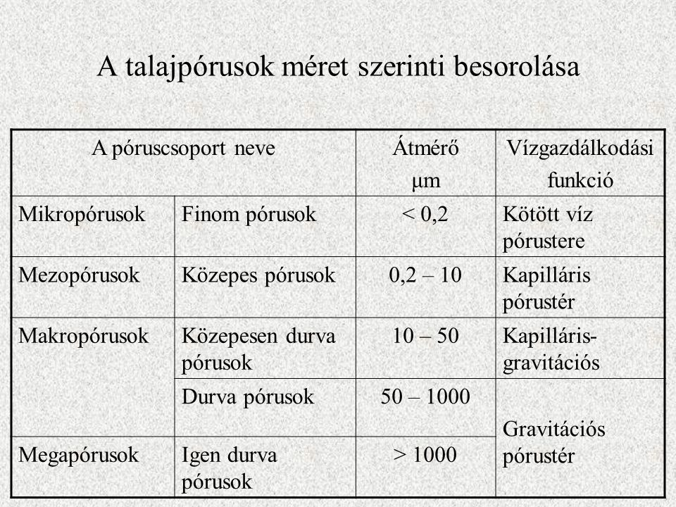 A talajpórusok méret szerinti besorolása A póruscsoport neveÁtmérő μm Vízgazdálkodási funkció MikropórusokFinom pórusok< 0,2Kötött víz pórustere Mezop