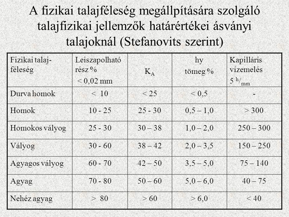 A fizikai talajféleség megállpítására szolgáló talajfizikai jellemzők határértékei ásványi talajoknál (Stefanovits szerint) Fizikai talaj- féleség Lei