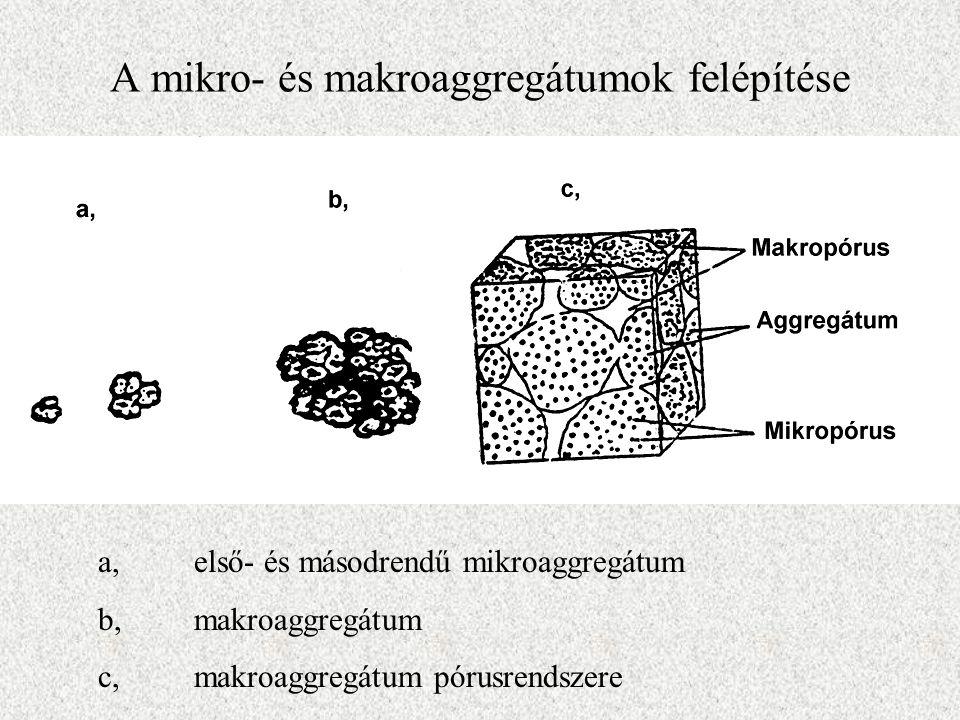 A mikro- és makroaggregátumok felépítése a, első- és másodrendű mikroaggregátum b, makroaggregátum c,makroaggregátum pórusrendszere