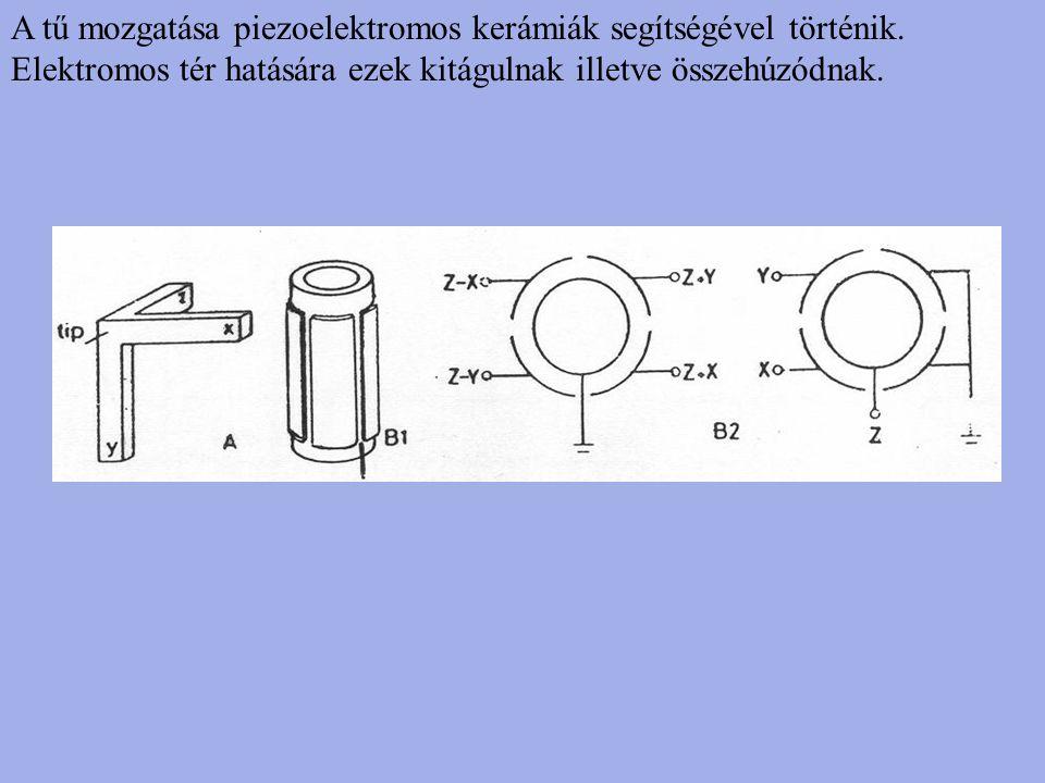 A tű mozgatása piezoelektromos kerámiák segítségével történik. Elektromos tér hatására ezek kitágulnak illetve összehúzódnak.