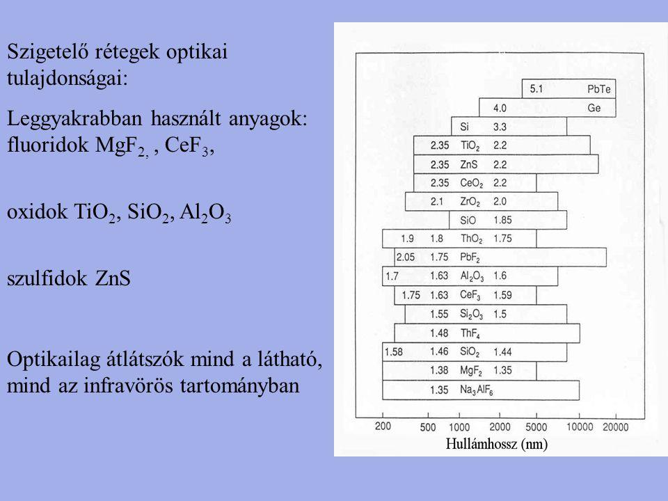 Szigetelő rétegek optikai tulajdonságai: Leggyakrabban használt anyagok: fluoridok MgF 2,, CeF 3, oxidok TiO 2, SiO 2, Al 2 O 3 szulfidok ZnS Optikail