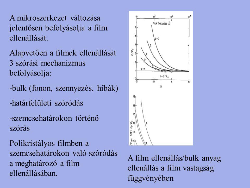 A film ellenállás/bulk anyag ellenállás a film vastagság függvényében A mikroszerkezet változása jelentősen befolyásolja a film ellenállását. Alapvető