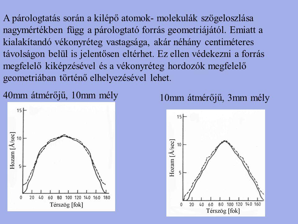 A párologtatás során a kilépő atomok- molekulák szögeloszlása nagymértékben függ a párologtató forrás geometriájától. Emiatt a kialakítandó vékonyréte