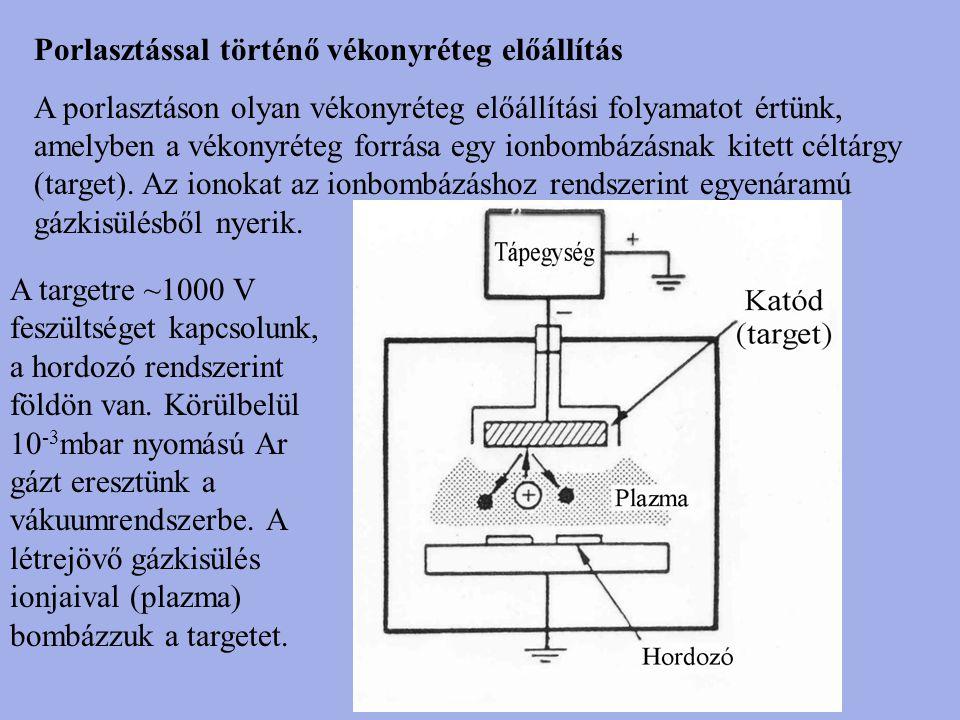 Porlasztással történő vékonyréteg előállítás A porlasztáson olyan vékonyréteg előállítási folyamatot értünk, amelyben a vékonyréteg forrása egy ionbom