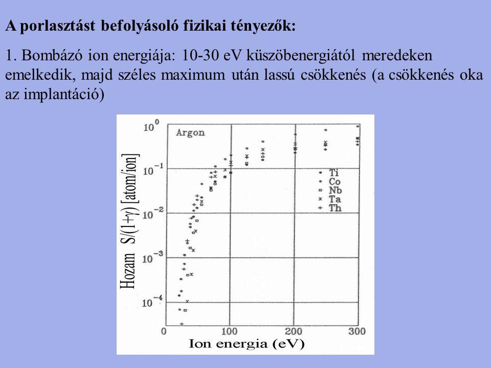 A porlasztást befolyásoló fizikai tényezők: 1. Bombázó ion energiája: 10-30 eV küszöbenergiától meredeken emelkedik, majd széles maximum után lassú cs