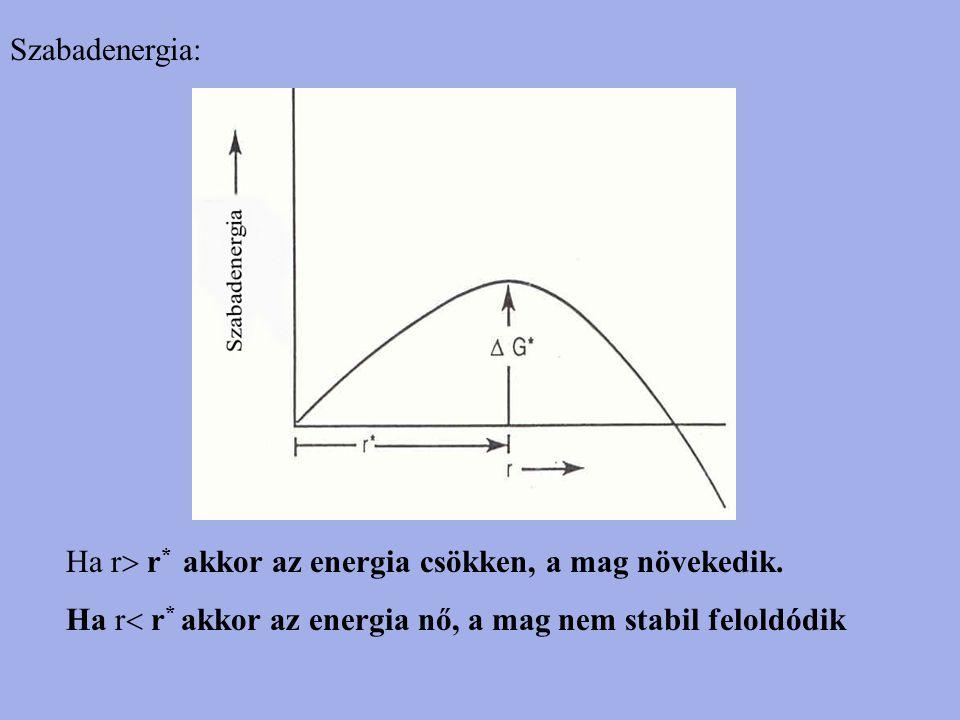Szabadenergia: Ha r  r * akkor az energia csökken, a mag növekedik. Ha r  r * akkor az energia nő, a mag nem stabil feloldódik
