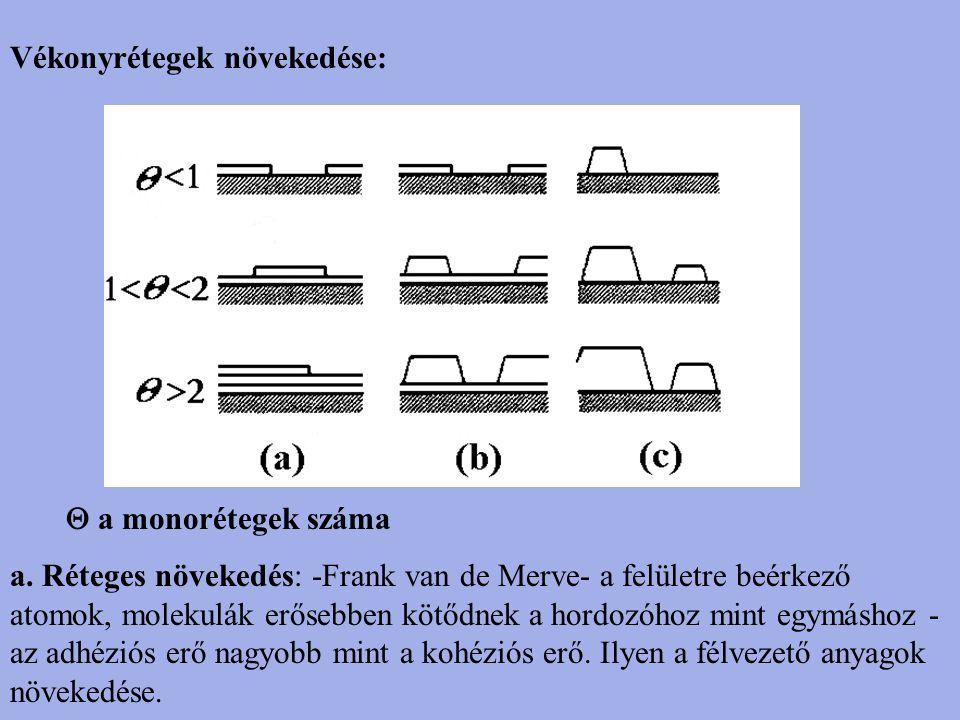 Vékonyrétegek növekedése:  a monorétegek száma a. Réteges növekedés: -Frank van de Merve- a felületre beérkező atomok, molekulák erősebben kötődnek a
