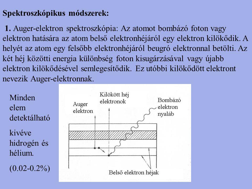 Spektroszkópikus módszerek: 1. Auger-elektron spektroszkópia: Az atomot bombázó foton vagy elektron hatására az atom belső elektronhéjáról egy elektro