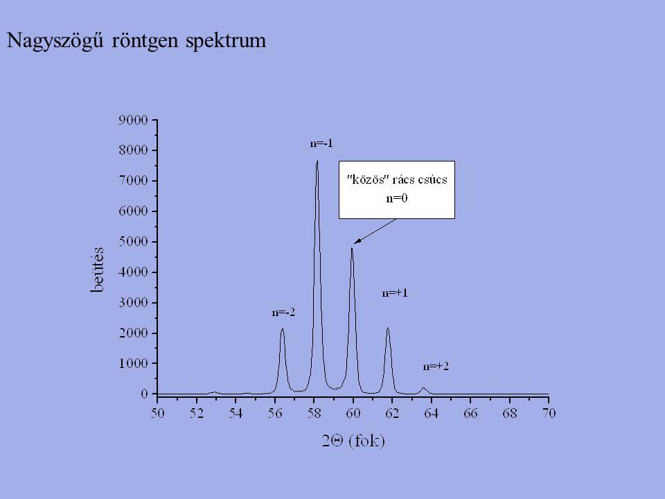 Nagyszögű röntgen spektrum