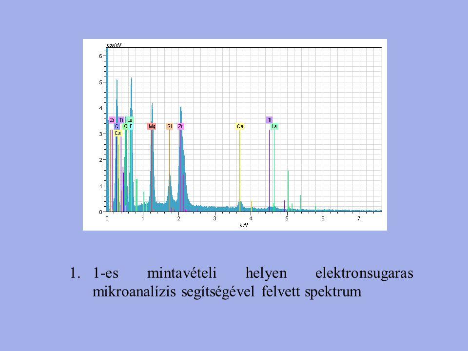 1.1-es mintavételi helyen elektronsugaras mikroanalízis segítségével felvett spektrum