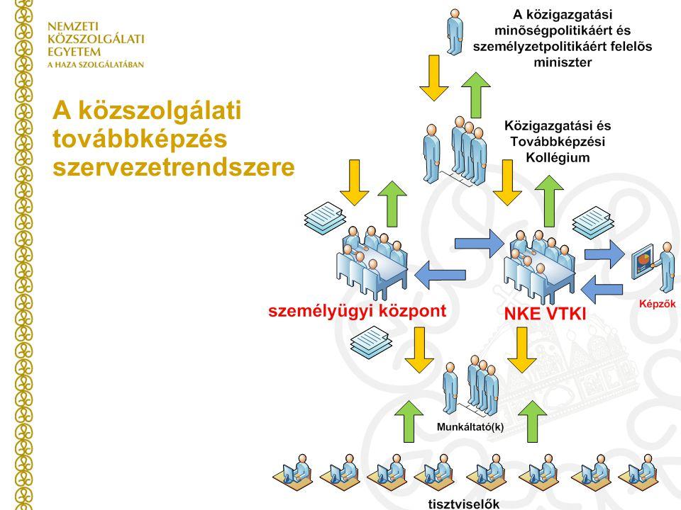 A közszolgálati továbbképzés szervezetrendszere