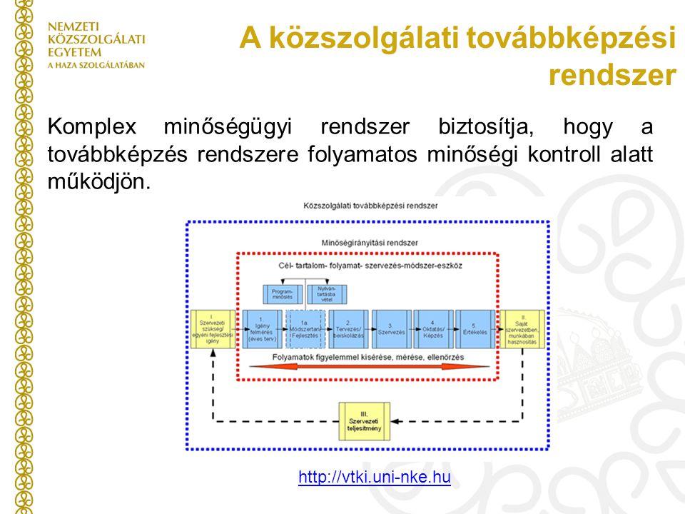 A közszolgálati továbbképzési rendszer Komplex minőségügyi rendszer biztosítja, hogy a továbbképzés rendszere folyamatos minőségi kontroll alatt működ