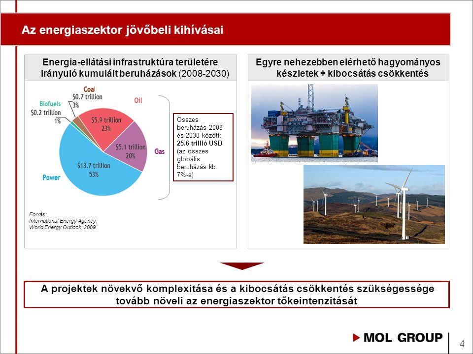 Az energiaszektor jövőbeli kihívásai A projektek növekvő komplexitása és a kibocsátás csökkentés szükségessége tovább növeli az energiaszektor tőkeintenzitását Energia-ellátási infrastruktúra területére irányuló kumulált beruházások (2008-2030) Egyre nehezebben elérhető hagyományos készletek + kibocsátás csökkentés Forrás: International Energy Agency, World Energy Outlook, 2009 Összes beruházás 2008 és 2030 között: 25.6 trillió USD (az összes globális beruházás kb.