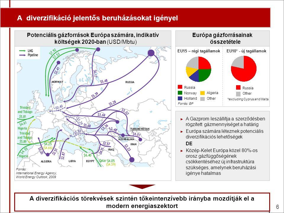 A MOL 2009-es tőkebefektetési volumene a legnagyobb magyar vállalatokhoz, a vezető nemzetközi olajvállalatokhoz, és néhány tipikus energetikai projekt méretéhez viszonyítva A MOL a belépési korlát alsó határán Magyar viszonylatban óriás… …a nemzetközi olajvállalatok mezőnyében kis / közepes… …az energetikai projektek skáláját tekintve elégséges MOLRichterMOL OTPMagyar Telekom TotalExxonShell100MW szélerőműpark 800MW CCGT Nabucco 7 Piaci kapitalizáció 2009 végénA MOL tőkeberuházásai vs.