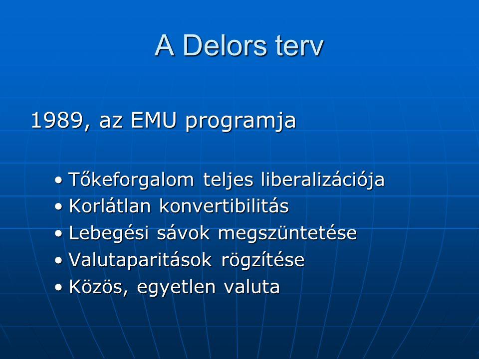 A Delors terv 1989, az EMU programja Tőkeforgalom teljes liberalizációjaTőkeforgalom teljes liberalizációja Korlátlan konvertibilitásKorlátlan konvert