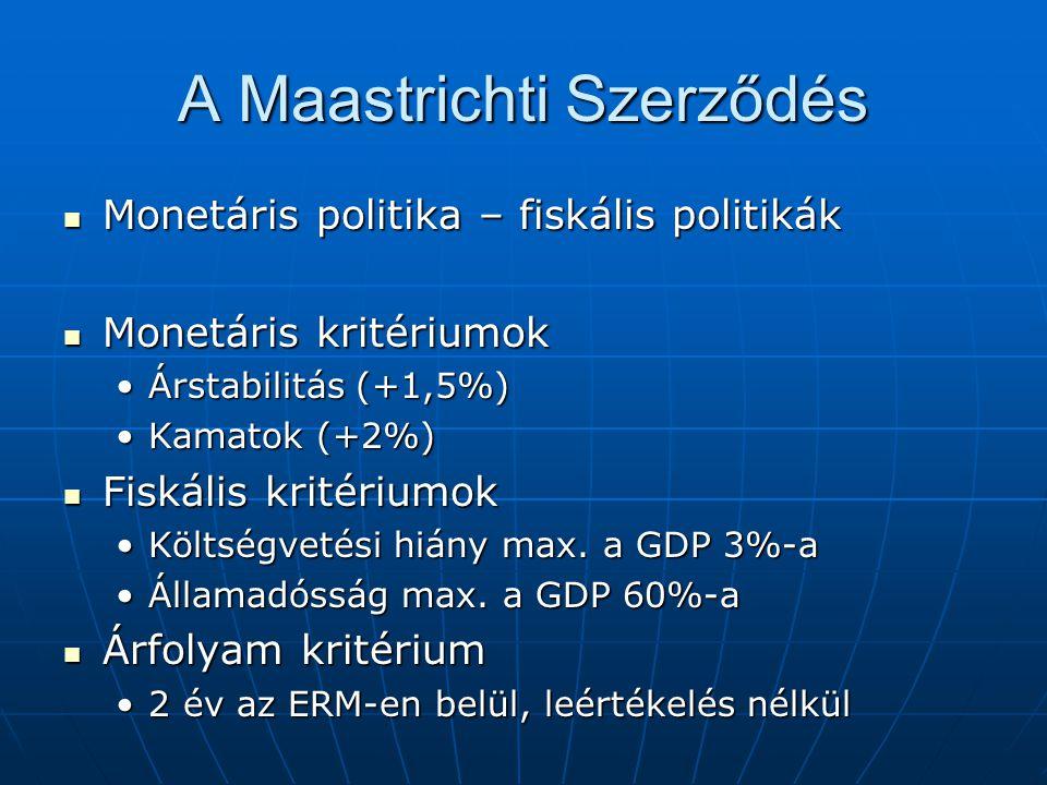 A Maastrichti Szerződés Monetáris politika – fiskális politikák Monetáris politika – fiskális politikák Monetáris kritériumok Monetáris kritériumok Ár