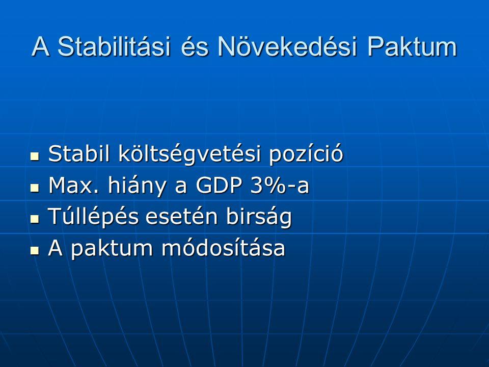 A Stabilitási és Növekedési Paktum Stabil költségvetési pozíció Stabil költségvetési pozíció Max. hiány a GDP 3%-a Max. hiány a GDP 3%-a Túllépés eset