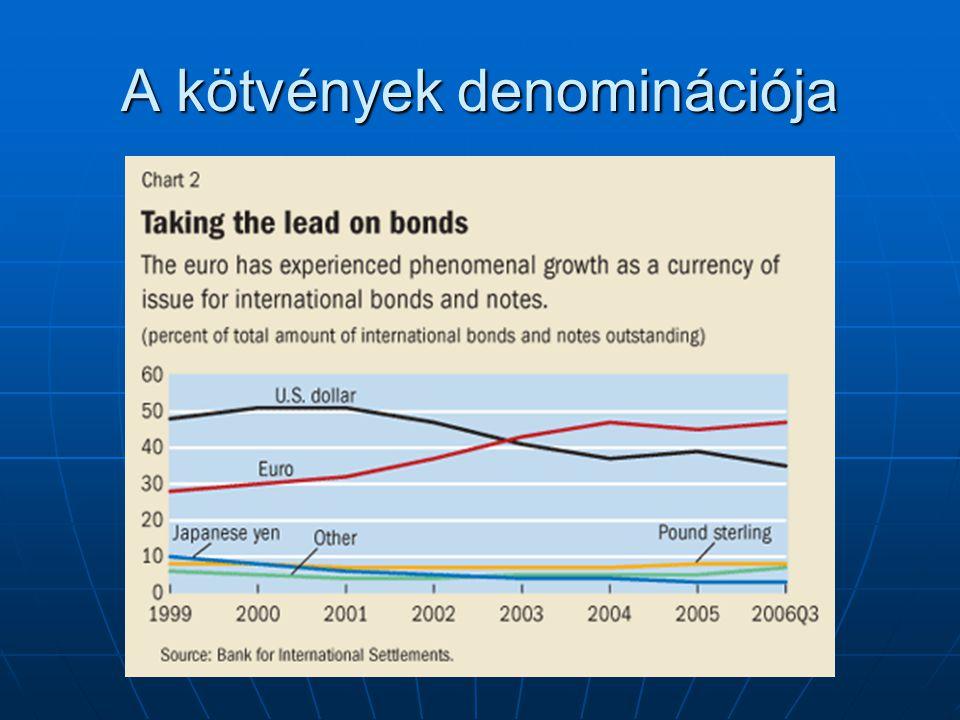 A kötvények denominációja