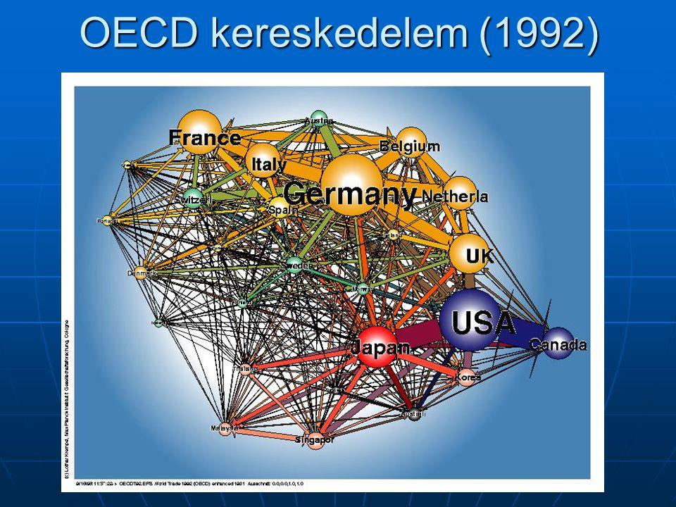 Az együttműködés okai A $-arany standard felbomlása A $-arany standard felbomlása Lebegő árfolyamokLebegő árfolyamok Külkereskedelem jelentősége Külkereskedelem jelentősége Belső piacBelső piac